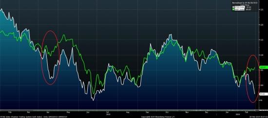 В пятницу стоит ждать стабилизации ситуации на российском валютном и фондовом рынке