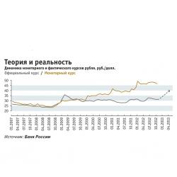 """РБК - """"Рубль под собственным весом"""", фундаментал"""