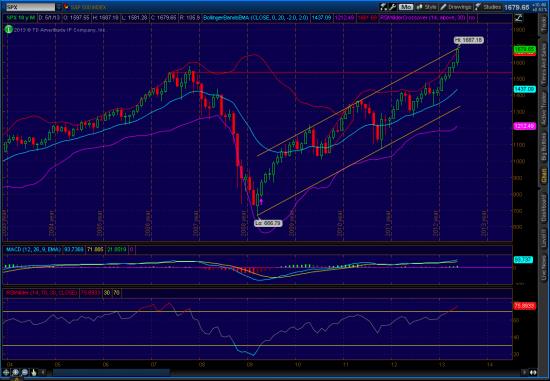 S&P 500 диагональное сопротивление на месячных графиках