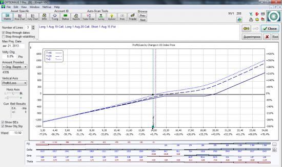 покупка волатильности через VIX Risk Reversal