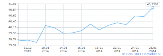 Рубль падает к гривне
