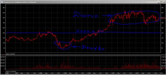 Газпром и Новатэк!