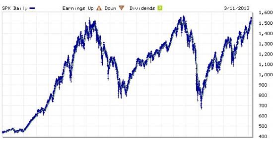 Картинка, которая нервирует (S&P500)