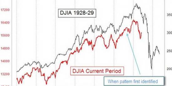 Что думаете по поводу этого сравнения с 1929 годом?
