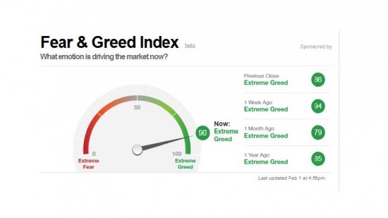 Fear & Greed Index ( Индекс жадности и страха )