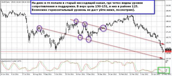 Газпром день, старый канал