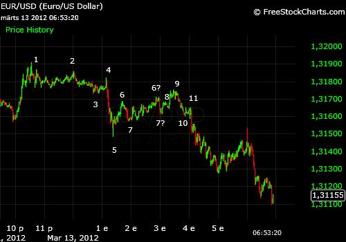 EUR/USD 1min