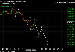 S&P 500 Elliott, анализ ближайшей возможной динамики