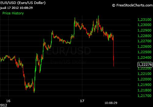 Рынку не понравилось то, что сказал Беня