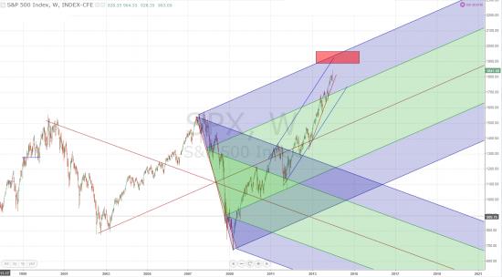 Цель по S&P 500 1900 - 2000