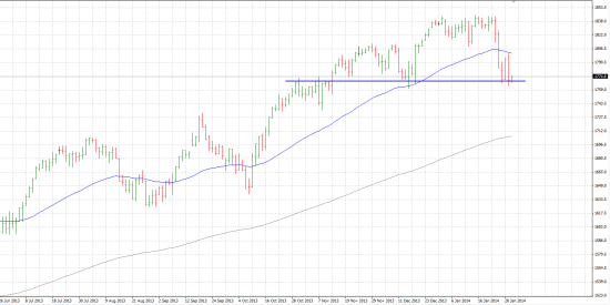 S&P 500 - посмотрим, что будет