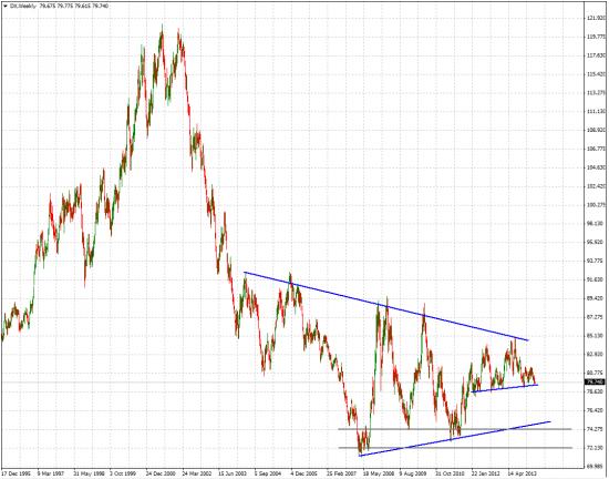 Индекс доллара США: размышления о ключевых трендах.