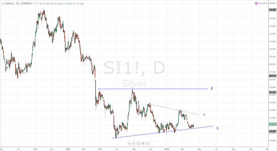 Silver, Daily