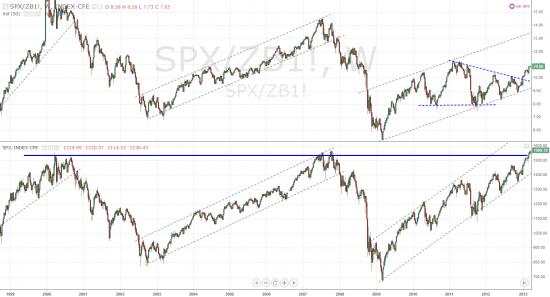 S&P 500 VS Stocks/Bonds Ratio, 2013
