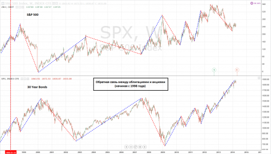 S&P 500 VS 30 Year Bonds, Weekly. 1998 - 2014 гг.