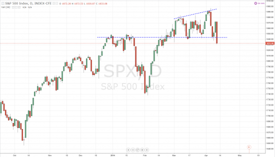 S&P 500, Daily