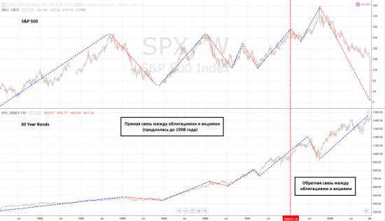 S&P 500 VS 30 Year Bonds, Weekly. 1980 - 1998 гг.