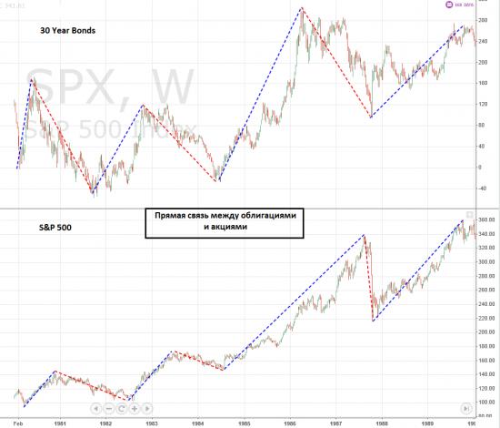 S&P 500 VS 30 Year Bonds, Weekly. 1980 - 1990 гг.