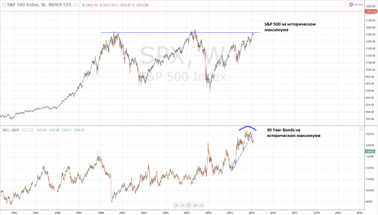 S&P 500 VS 30 Year Bonds, Weekly. 2013 г.