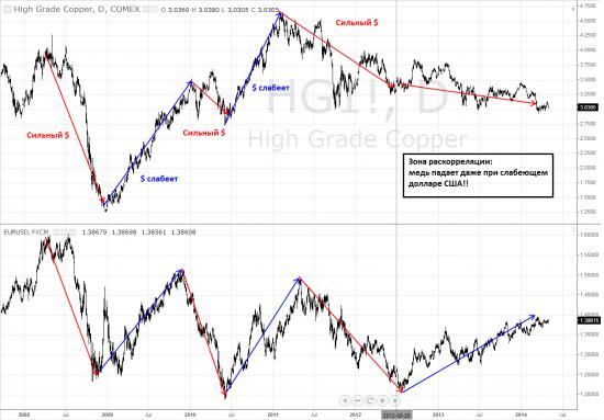 Медь vs eur/usd