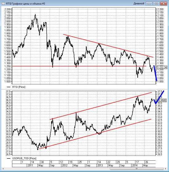 Акции VS Валюта