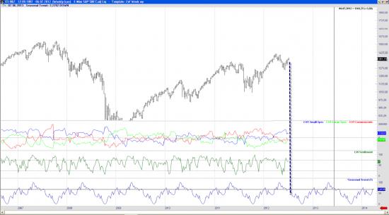 Взгляд на S&P