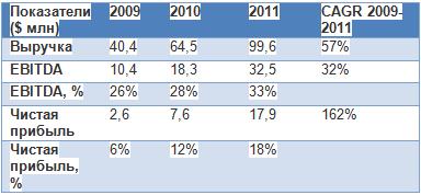 Потенциал роста акций Абрау-Дюрсо составляет около 50%