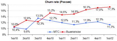 Российский телеком ждет обострение конкуренции