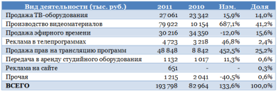 О2ТВ запаслось драйверами роста
