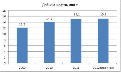 Башнефти вернут Требса и Титова