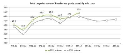 Морские порты России: восемь месяцев ветер в парусах