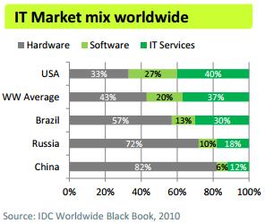 Софт завоевывает рынок