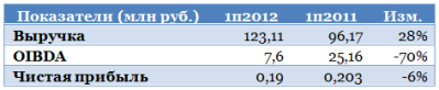 О2ТВ: не подвести во втором полугодии