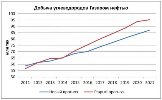 Газпром нефть: цель оправдывает средства