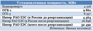 Интер РАО в фаворе