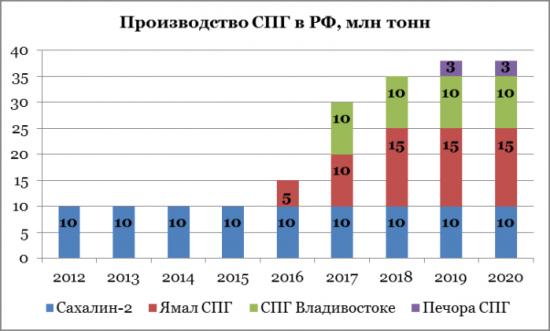 Новатэк обойдется без Газпрома?
