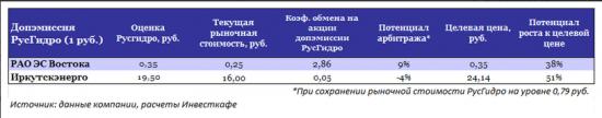Судьба Иркутскэнерго в руках правительства
