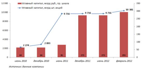 Воссоединение активов Интер РАО