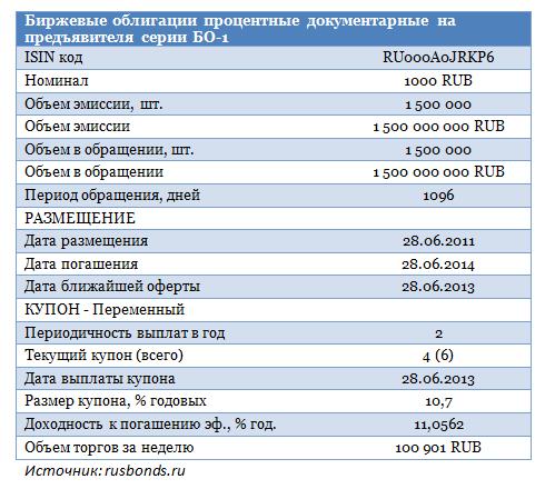 В фокусе — облигации Банка Кедр