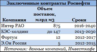 Три проблемы Газпрома