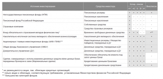 ВТБ признан элитой Московской биржи