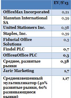IPO Живого офиса: готовность номер один