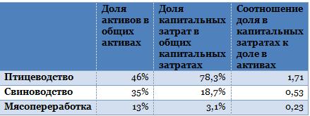 Черкизово займет на развитие