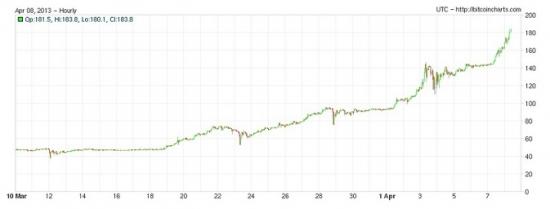 Биткоин — первый шаг к новой валютной системе