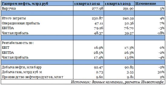 Газпром нефть нашла чем порадовать инвесторов