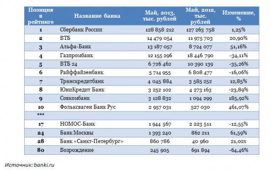 Топ-10 прибыльных банков апреля