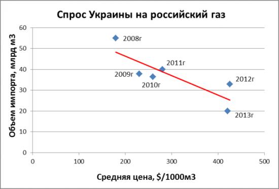 Украина выторговала скидку на газ