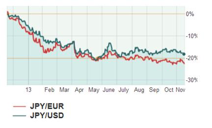 Основная валютная пара фундаментально переоценена