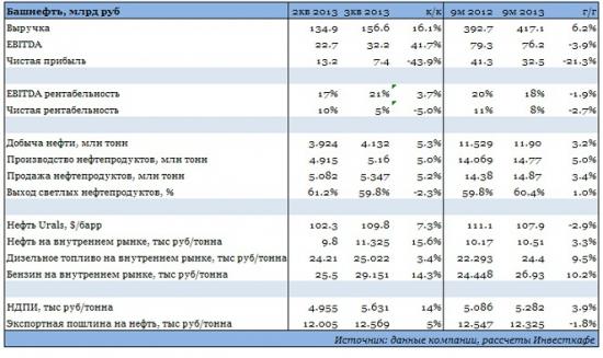 Башнефть: итоги и новости от первого лица