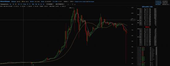 Bitcoin была неплохая возможность заработать